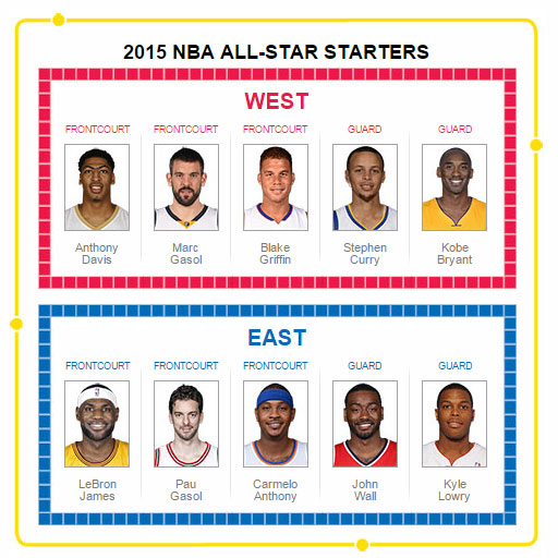2015 NBA All-Star starters
