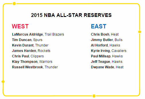 2015 NBA All-Star reserves